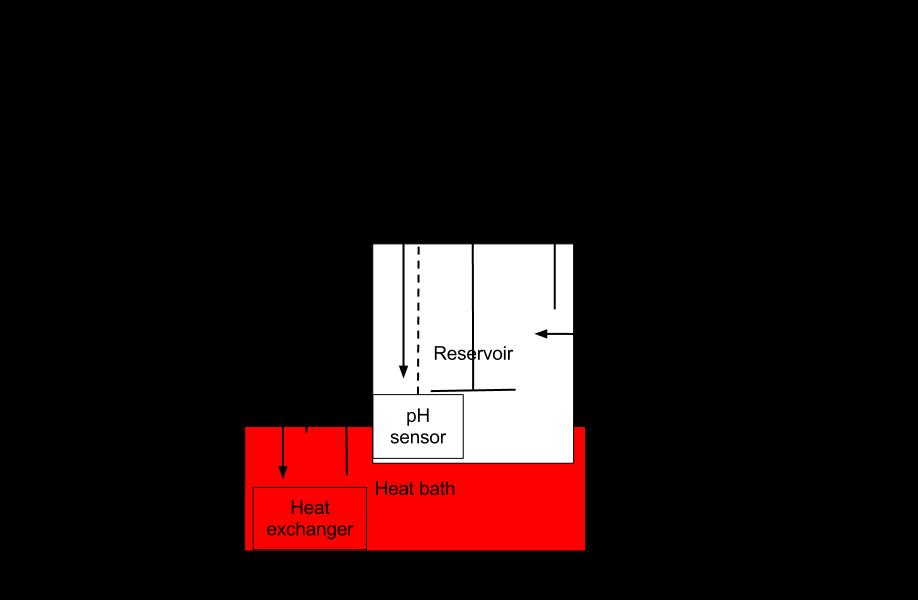 Fermentor - Open Source Ecology