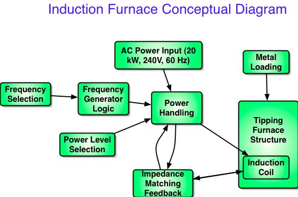 induction furnace overview open source ecology  diagram of induction furnace #11