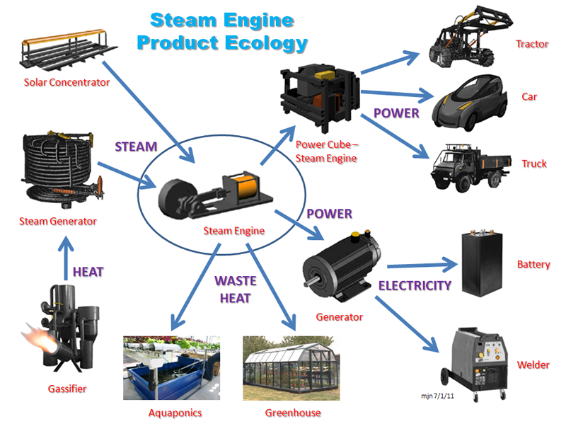 Steam-Engine-Product-Ecology.png