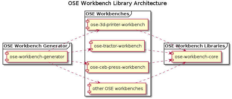 OSE Workbench Library Architecture.png
