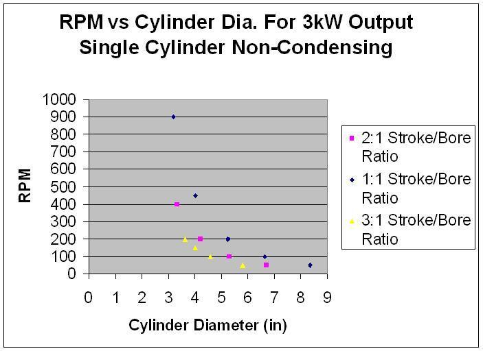 Steam Engine Cylinder Size Non-Condensing.jpg
