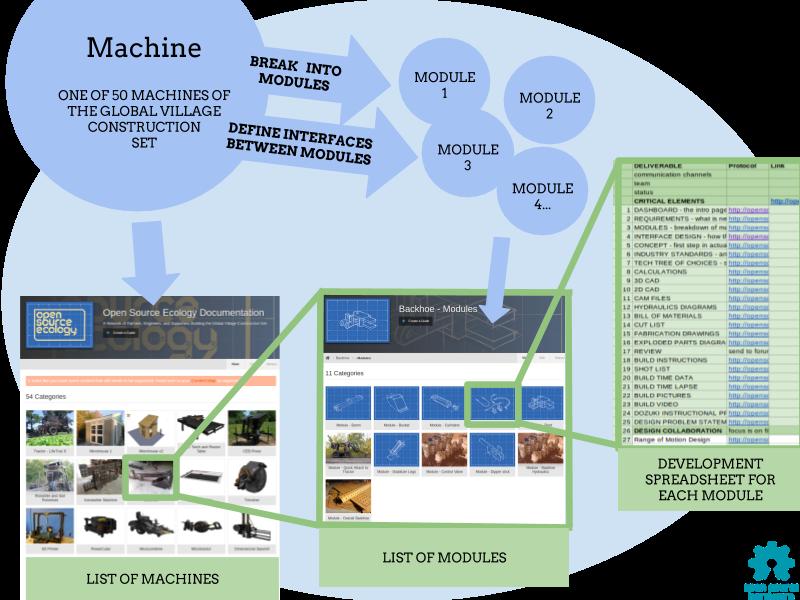 Module Based Design Open Source Ecology
