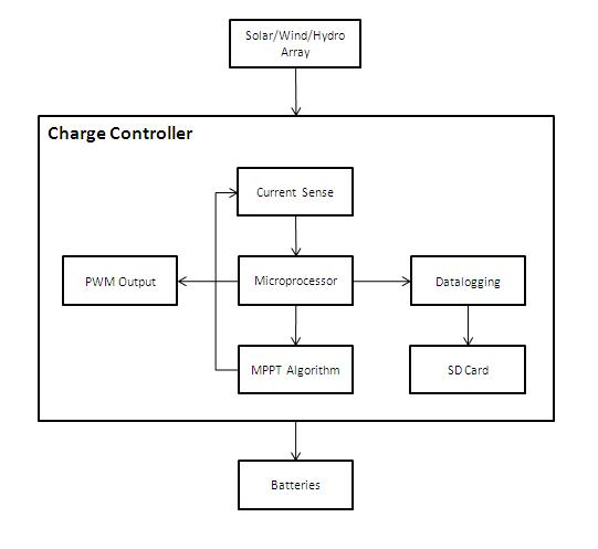 Charge Controller - Open Source Ecology