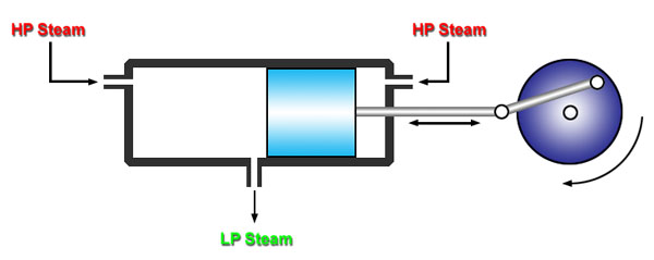 Uniflowengine: Simple Steam Engine Diagram At Executivepassage.co