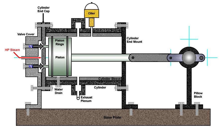 Fine Steam Engine Design Open Source Ecology Wiring Database Aboleterrageneticorg