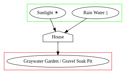 Seed-eco-home-input-output-diagram.png