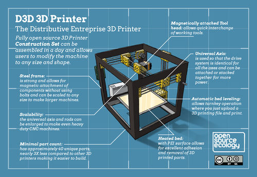 D3D 3d Printer Infographic. By Jean-Baptiste Vervaeck.