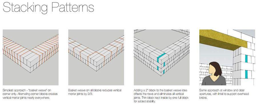 Brick Stacking Patterns Open Source Ecology