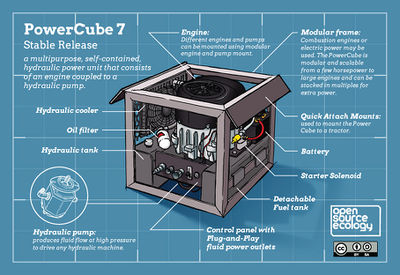 PowerCube 7 Infographic