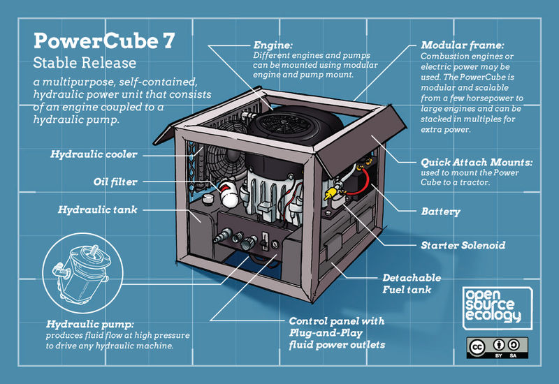 Power Cube VII - Open Source Ecology