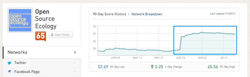Klout 071513.png