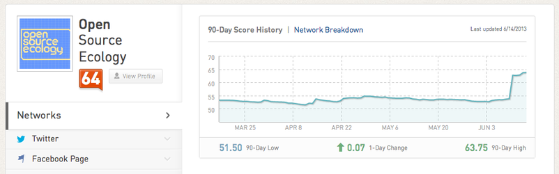 Klout 061413.png