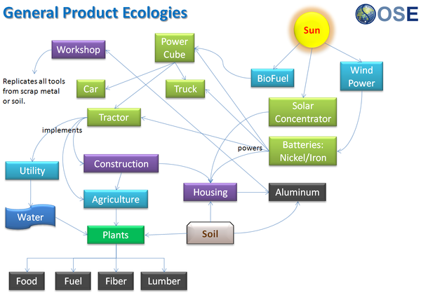 Overview of Ecologies