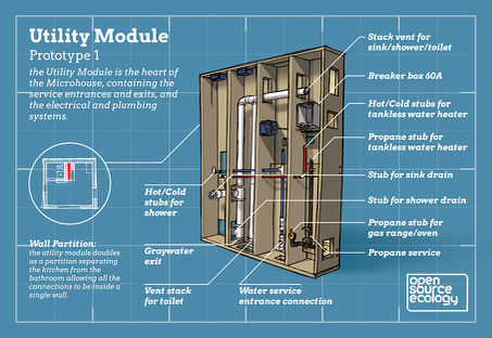 Utility Module infographic final layout