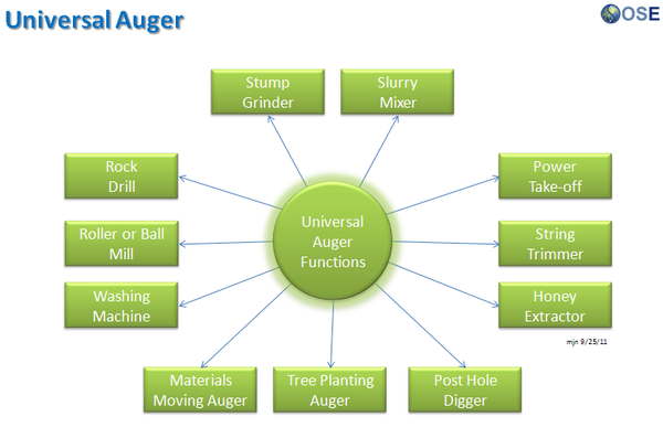 Universal Auger