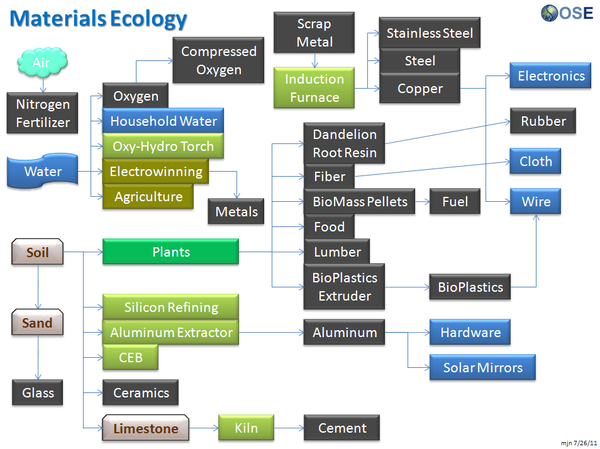 Materials Ecology