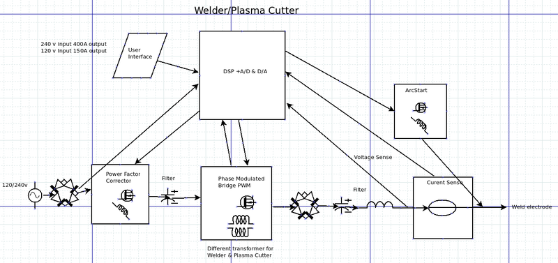 Initial Welder Plasma Cutter Block Diagram Open Source Ecology