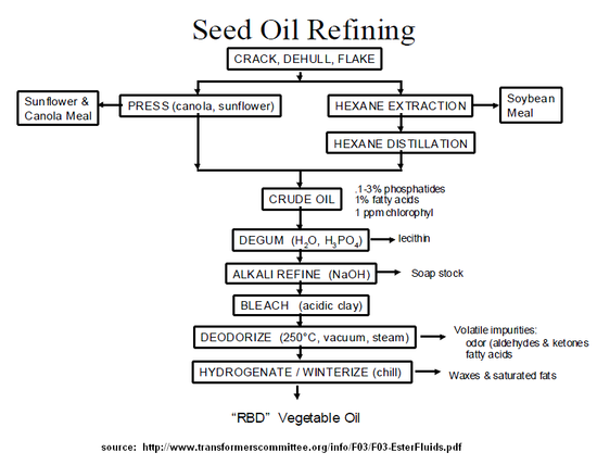 Oilseed refining.png