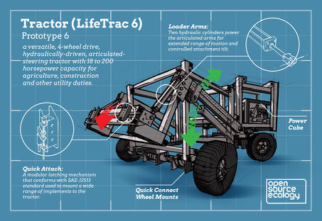 Tractor v5 Lifetrac infographic final layout